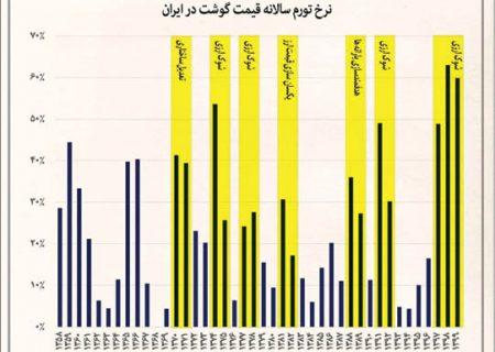سرانه مصرف گوشت غنا بالاتر از ایران